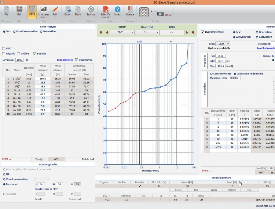 SO-Sieve - Sieve Analysis, Hydrometer and Atterberg Limits