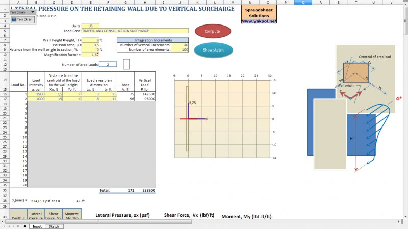 Surcharge Earth Pressure - Lateral Pressure on the Retaining